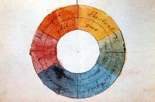 Farbenkreis, aquarellierte Federzeichnung von Goethe, 1809, Original: Freies Deutsches Hochstift – Frankfurter Goethe-Museum