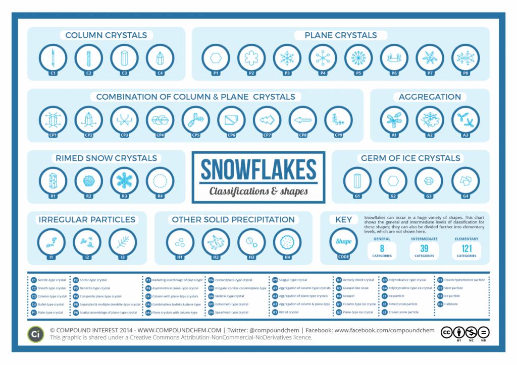 Wissenschaftler sagen: Es gibt 35 unterschiedliche Versionen von Schneeflocken